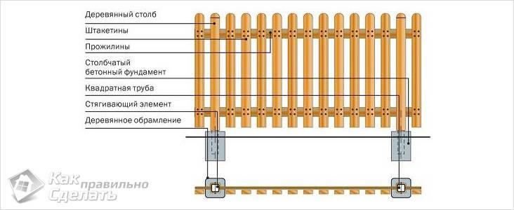 Как сделать забор из штакетника - монтаж штакетника