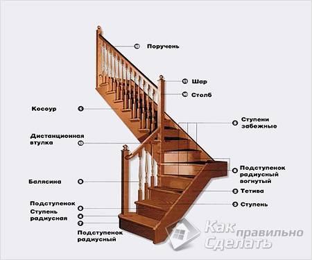 Лестница своими руками из дерева прямая
