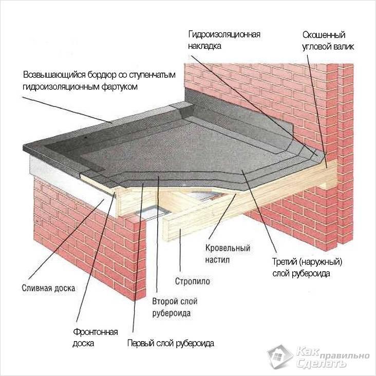 Покрытие рубероидом