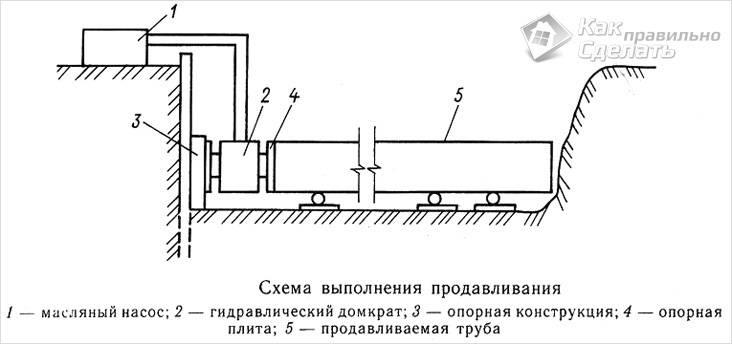 Метод продавливания трубопровода - схема