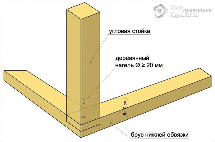 Каркасное строение своими руками