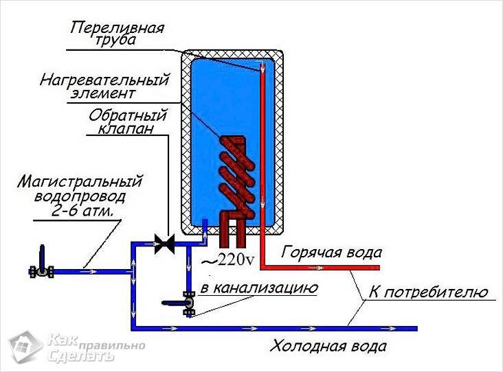 Нагревательная спираль бойлера