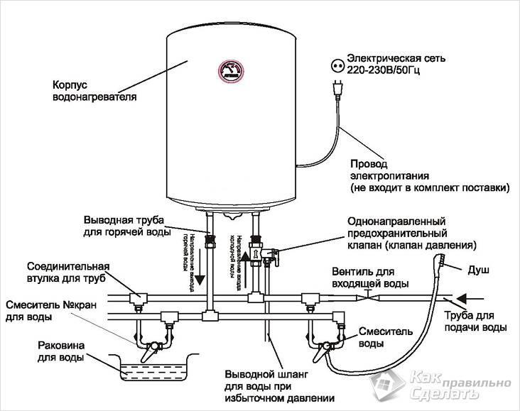 Подвод воды к водонагревателю