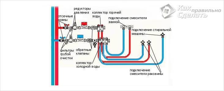 Схема трубопровода из полипропилена