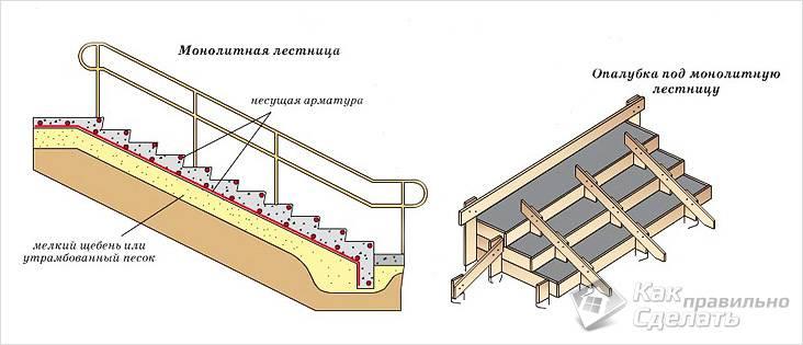 Схема устройства монолитной