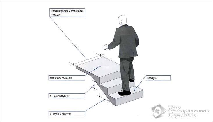 Лестница железобетонная своими руками