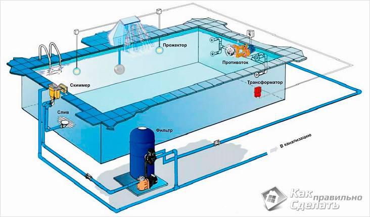 Система откачки воды
