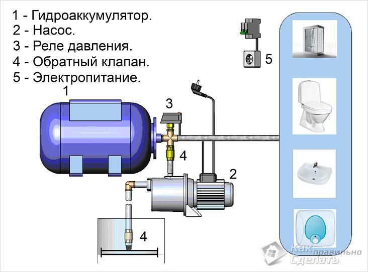 Установка насосной станции
