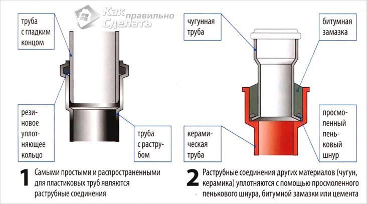 Ремонт пластиковой трубы своими руками