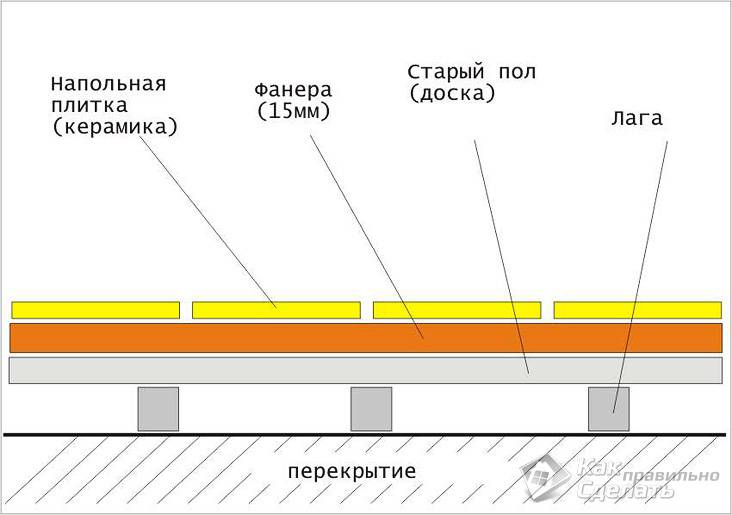 Схема укладки на фанеру