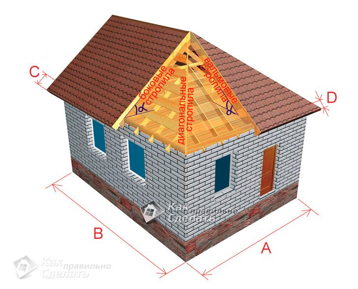 угол наклона четырехскатной крыши калькулятор