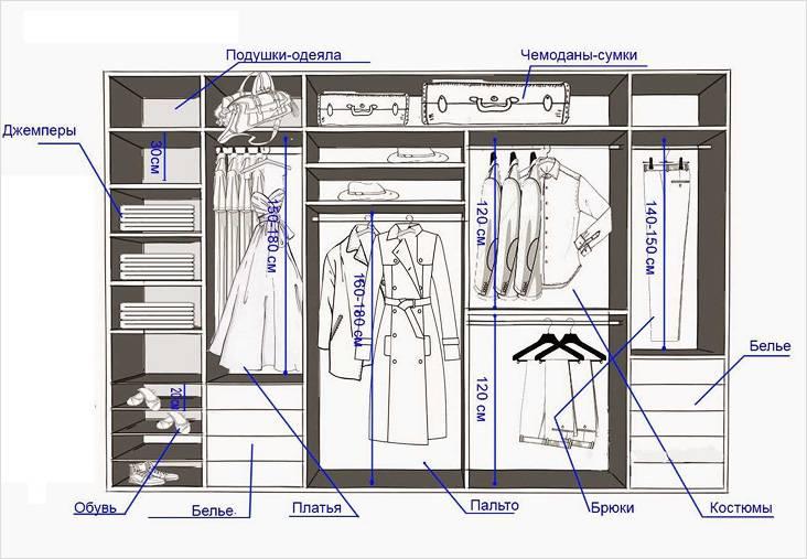 Еще пример компоновки гардеробной