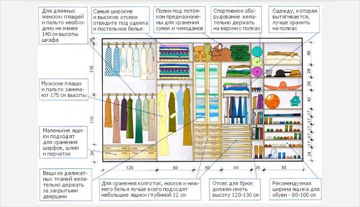 Размеры отсеков и ящиков для хранения