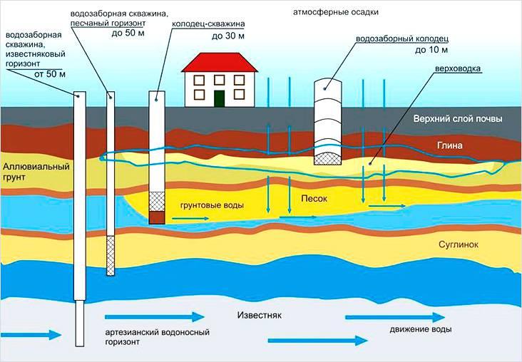 Мощность насосной станции должна быть достаточной для стабильного водоснабжения в условиях используемого источника воды