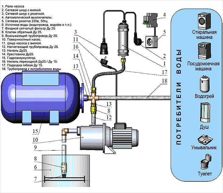 Схема, изображающая основные узлы насосной станции