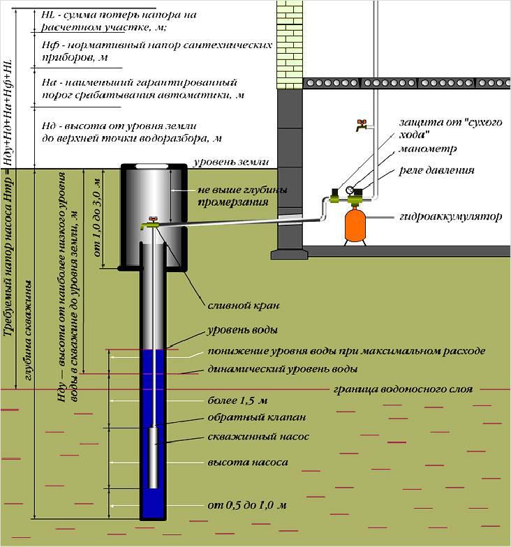 Схема установки насосной станции и показатель уровня забора воды