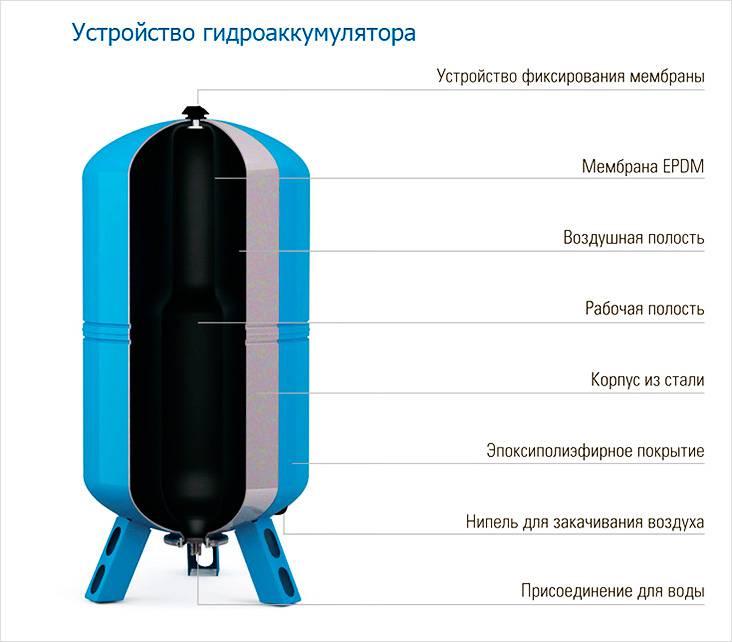 Устройство гидроаккумулятора для насосной станции