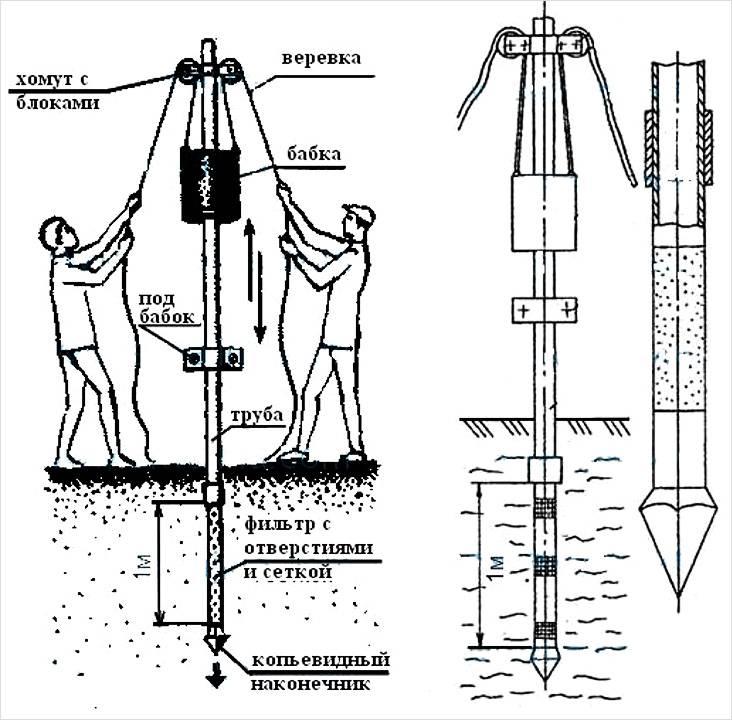 На схеме видно, как пробурить абиссинскую скважину забивным методом