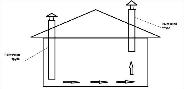 Схема естественной вентиляции в курятнике