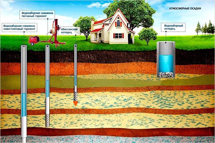 Уровень залегания воды в разных местностях может отличаться