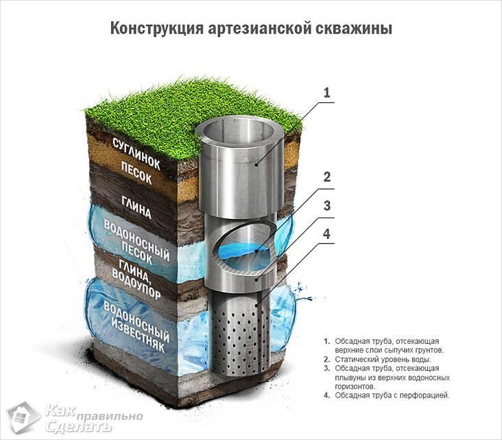Как сделать фильтр для скважины
