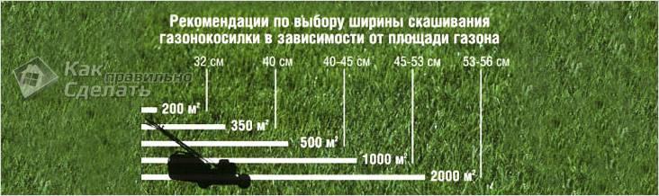 Площадь газона и ширина газонокосилки