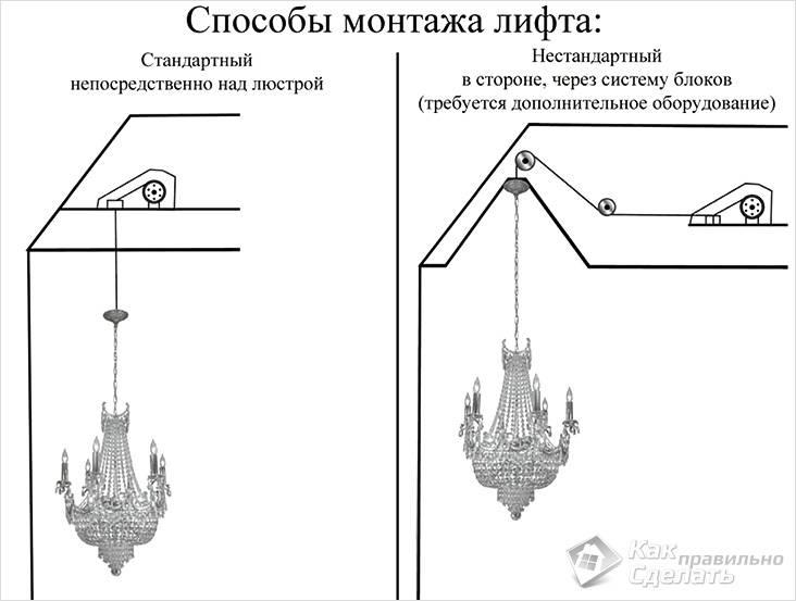 Монтаж лифта