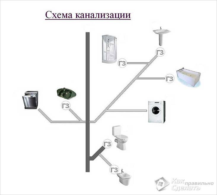 Замена канализации в квартире своими руками видео