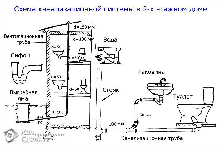 Принцип проведения канализации