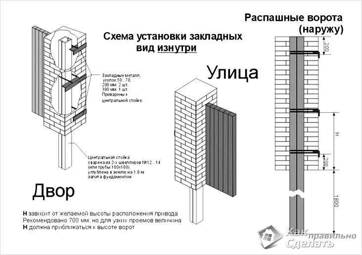 Схема установки закладных