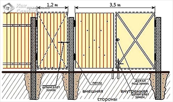 Ворота и фундамент