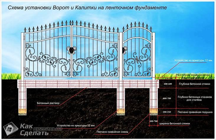 Подъемных ворот своими руками фото