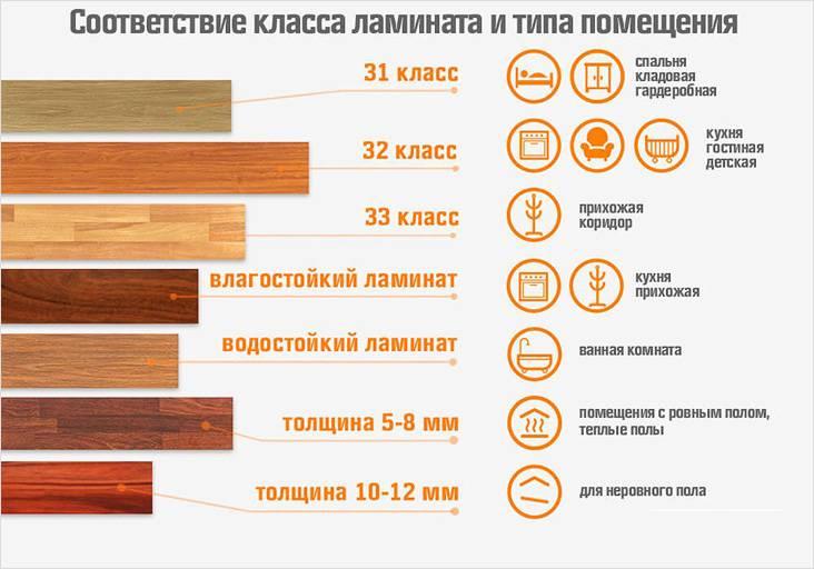 Как выбрать влагостойкий ламинат для кухни, Коломна (фото)