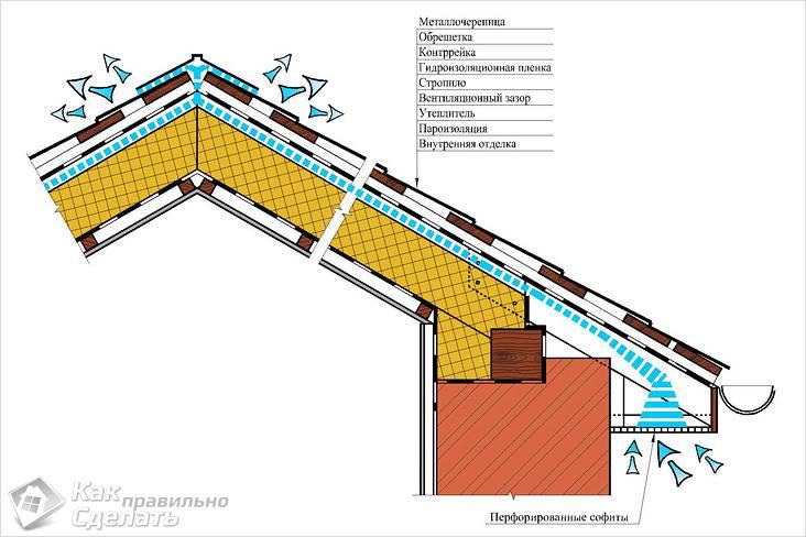 Схема устройства вентзазора