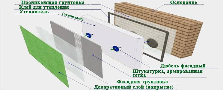 Теплоизоляция дома: выбор материалов и способов их применения, Коломна (фото)