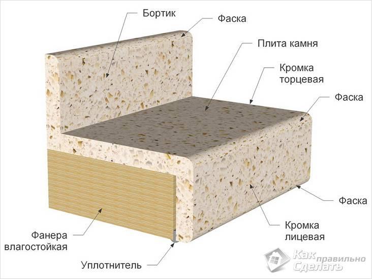 Конструкция столешницы из искусственного камня