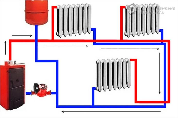 Однотрубная принудительная система отопления