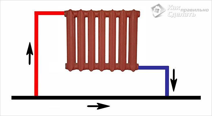 Принцип работы однотрубной системы водяного отопления дома