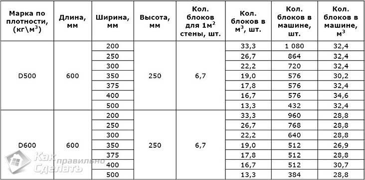 Таблица расчета количества пеноблоков