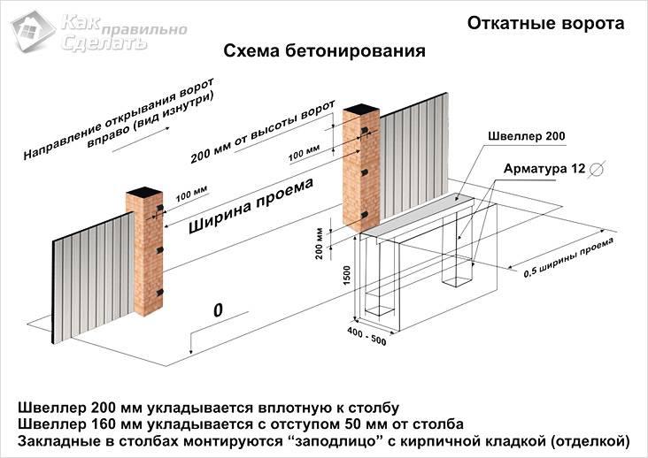 Схема бетонирования откатных ворот из профлиста