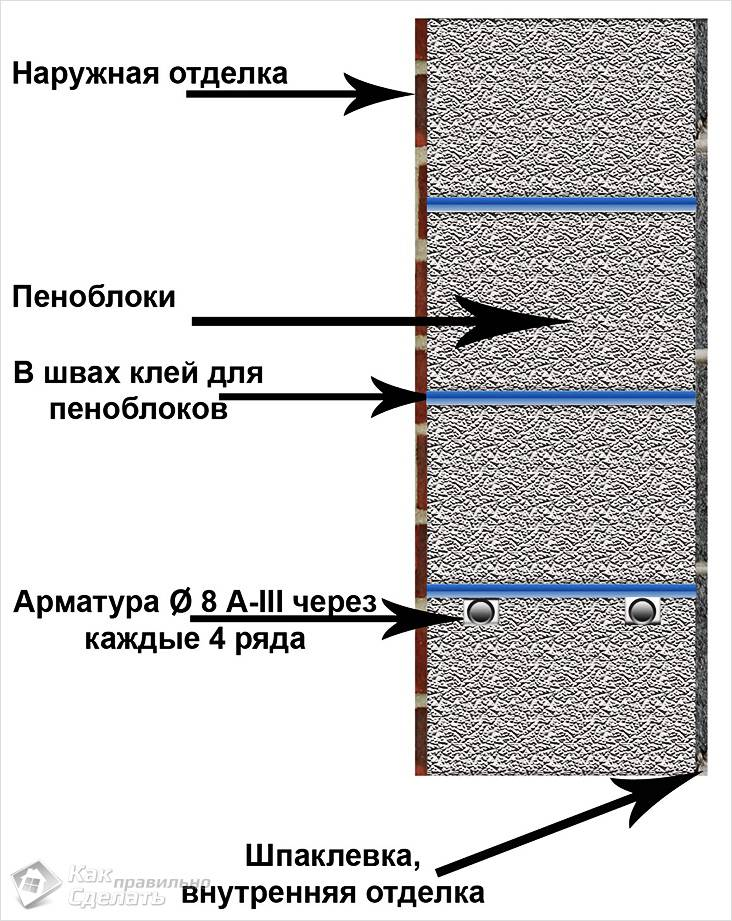 Схема кладки стен из пеноблока