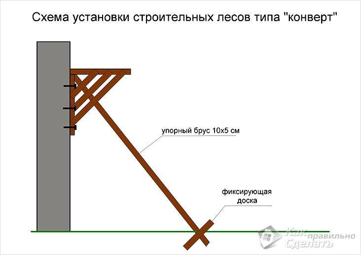 Как сделать своими руками строительные леса