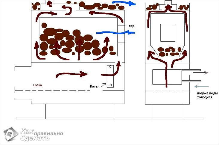 Принцип тяги и распределения воздуха в печи
