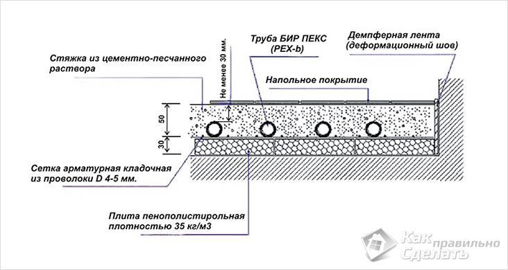 Схема установки стяжки