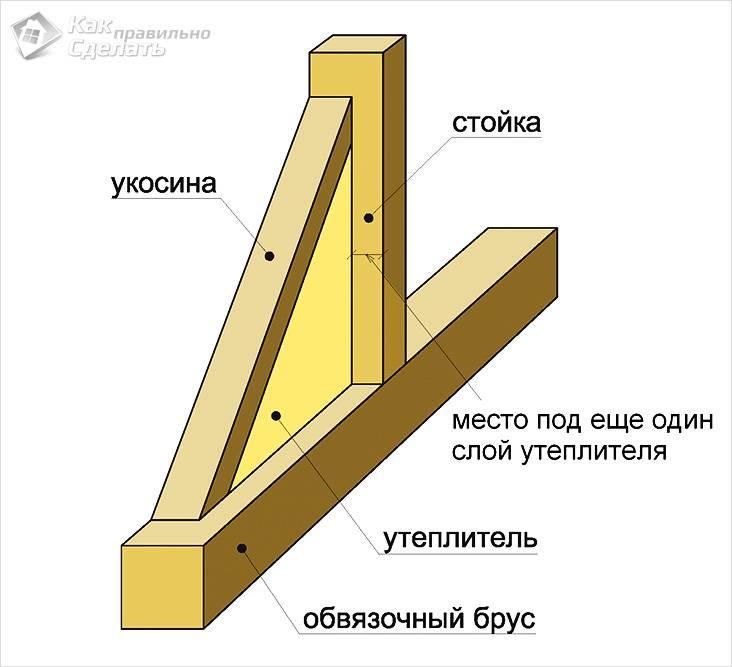 Гараж из деревянного каркаса своими руками