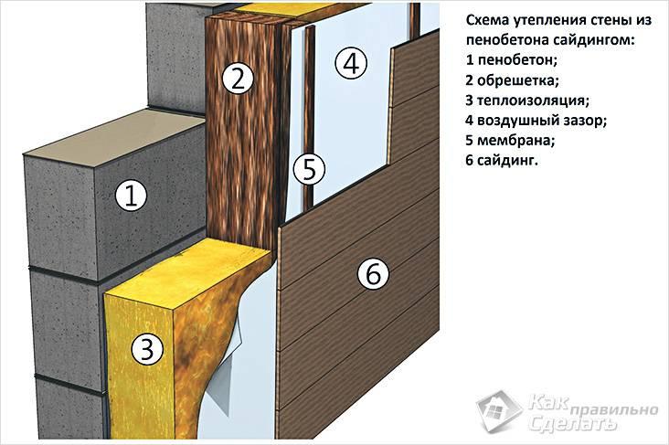 Схема утепления стен из пеноблока сайдингом