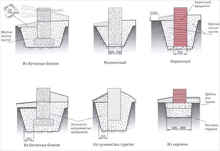 Схема видов ленточных фундаментов для беседки