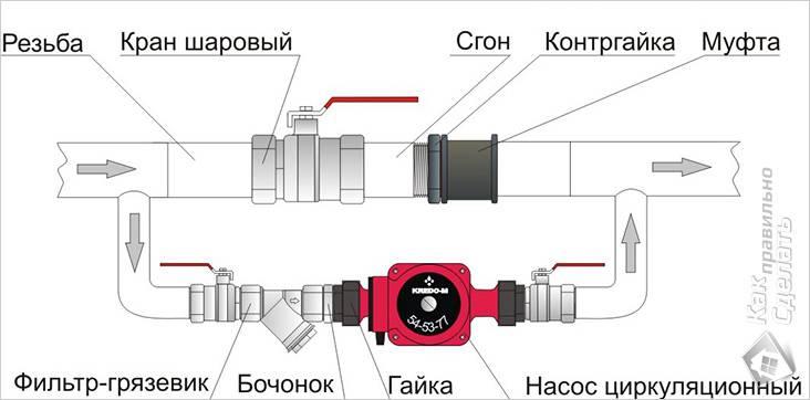 Технология монтажа насоса в систему отопления