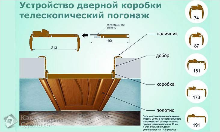 Устройство дверной коробки
