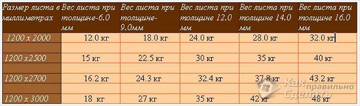 сколько весит гипрок